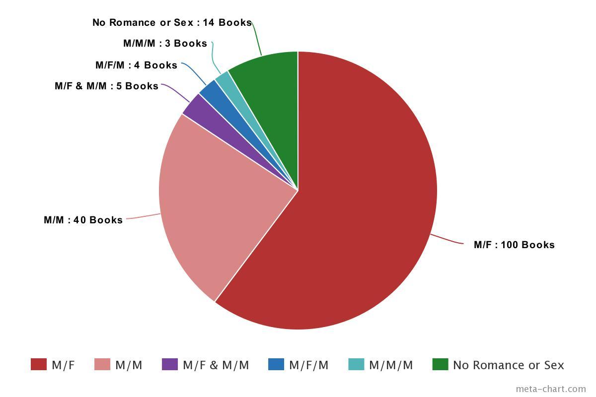 2016 Genres Pie Chart