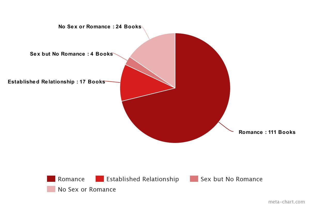 2017 Romance Type Pie Chart