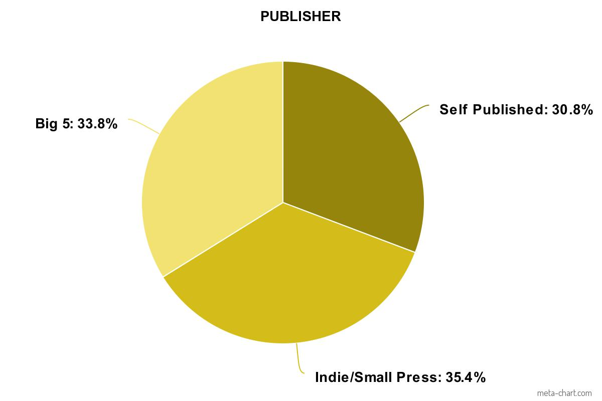 My 2018 Publisher Chart