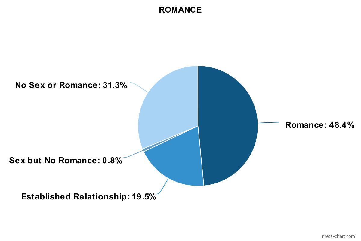 My 2018 Romance Chart